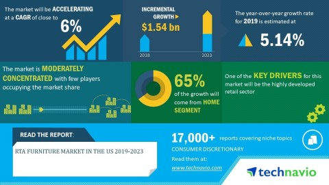Technavio has announced its latest market research report titled RTA furniture market in the US 2019-2023. (Graphic: Business Wire)