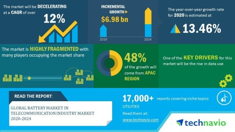 Technavio has announced its latest market research report titled global battery market in telecommunication industry 2020-2024. (Graphic: Business Wire)