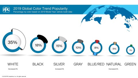 PPG's 2019 automotive color trends data shows a rise in blue automobiles. Holding a steady 8% of the total global color popularity data, blue reflects consumers' desire for adventure, relaxation and reliability. (Graphic: Business Wire)