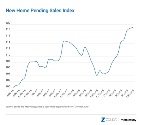 New Home Pending Sales Index 2016-2019 (Graphic: Business Wire)