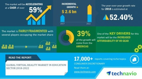 Technavio has announced its latest market research report titled global virtual reality market in education sector 2018-2022 (Graphic: Business Wire)