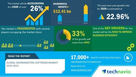 Technavio has announced its latest market research report titled global geomarketing software market 2020-2024 (Graphic: Business Wire)