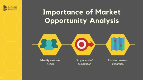 Benefits of market opportunity analysis. (Graphic: Business Wire)