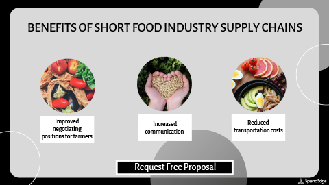 Benefits of Short Food Industry Supply Chains.
