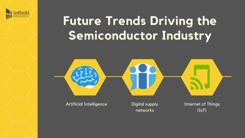 Future Trends in the Semiconductor Industry. (Graphic: Business Wire)