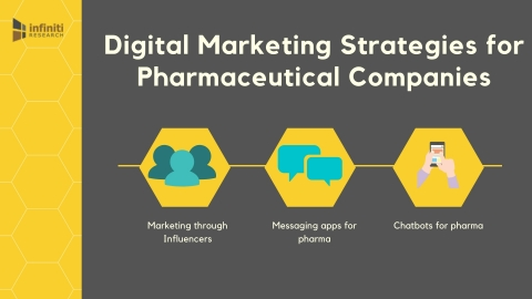 Digital Marketing Strategies for Pharmaceutical Companies. (Graphic: Business Wire)