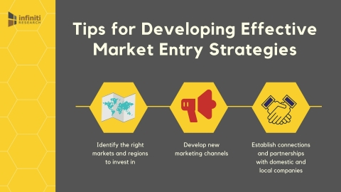 Healthcare market entry strategies. (Graphic: Business Wire)