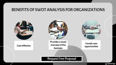 Benefits of SWOT Analysis for Organizations.