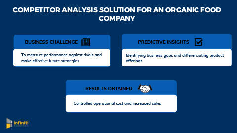 An Organic Food Company Leverages Competitor Analysis Solution to Boost Sales and Increase Market Share