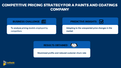 Infiniti's Competitive Pricing Strategy Helped a Paints and Coatings Company Maximize Profits and Reduce Customer Attrition Rate