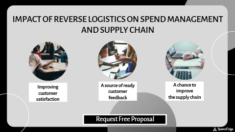 Impact of Reverse Logistics on Spend Management and Supply Chain. (Graphic: Business Wire)