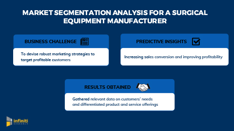 Infiniti Helped a Surgical Instrument Manufacturer to Improve Profitability and Competitiveness