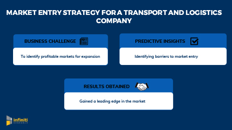 Market Entry Strategy to Devise Strategic Plans for a Transportation and Logistics Company to Enter a New Market