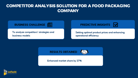 Competitor Analysis Solution to Transform Production Process and Increase Market Share by 37% for a Food Packaging Company