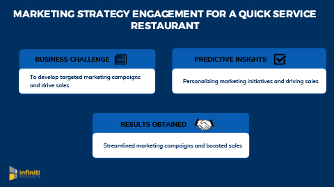 Infiniti Helped a Quick Service Restaurant to Improve Customer Loyalty Through Targeted Ad Campaigns