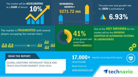 Technavio has announced its latest market research report titled anatomic pathology track and trace solutions market 2020-2024. (Graphic: Business Wire)