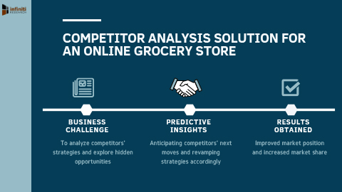 Competitor Analysis Solution to Uncover Profitable Market Opportunities for an Online Grocery Store