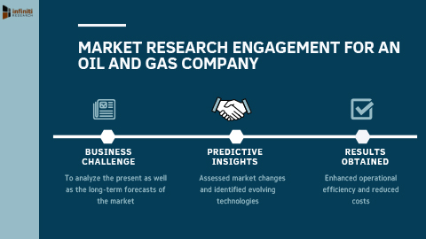 Comprehensive Market Analysis for an Oil and Gas Industry Client. (Graphic: Business Wire)