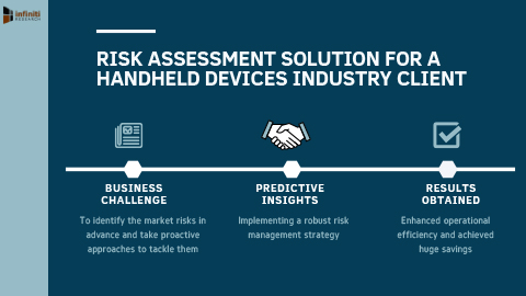 Infiniti Helped a Handheld Devices Industry Client to Identify Operational and Financial Risks Using Risk Assessment Solution (Graphic: Business Wire)