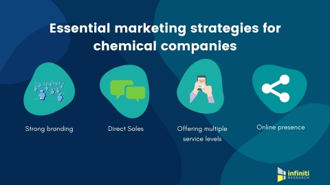 Essential marketing strategies for chemical companies. (Graphic: Business Wire)