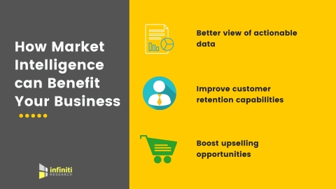 How market intelligence can benefit your business. (Graphic: Business Wire)