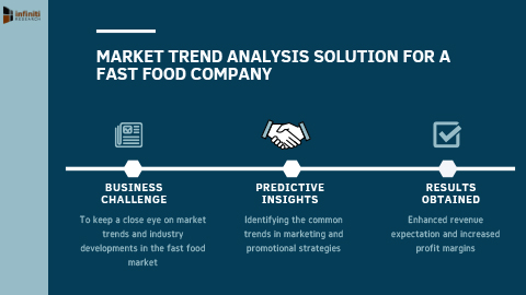 Infiniti's Trend Analysis Solution to Enhance Profit Margins by 22% for a Fast Food Company