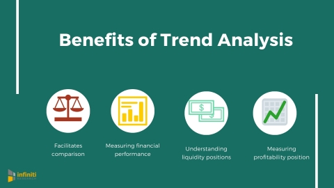 Benefits of trend analysis. (Graphic: Business Wire)