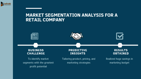 A Retail Company Increased Sales and Improved Market Position Using Market Segmentation Analysis