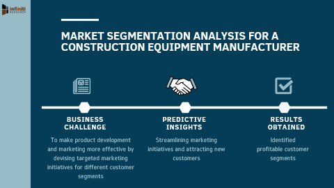 Market Segmentation Analysis to Identify Profitable Customer Segments for a Construction Equipment Manufacturer (Graphic: Business Wire)