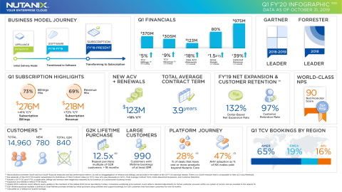Nutanix Q1 FY'20 Earnings Infographic (Graphic: Nutanix, Inc.)