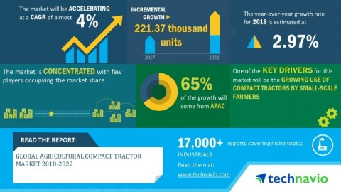 Technavio has announced its latest market research report titled global agricultural compact tractor market 2018-2022 (Graphic: Business Wire)