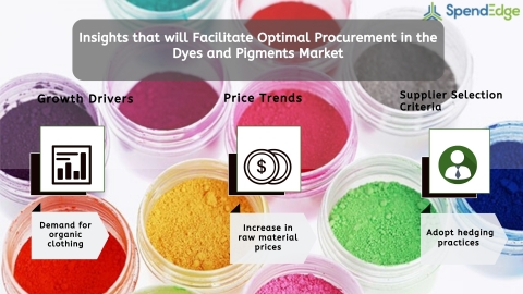 Global Dyes and Pigments Market Procurement Intelligence Report. (Graphic: Business Wire)