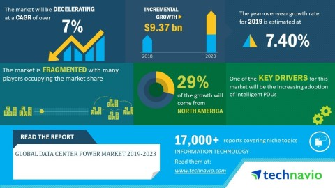 Technavio has announced its latest market research report titled global data center power market 2019-2023 (Graphic: Business Wire)