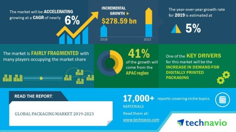 Technavio has announced its latest market research report titled global packaging market 2019-2023 (Graphic: Business Wire)