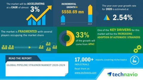 Technavio has announced its latest market research report titled global pipeline strainer market 2020-2024 (Graphic: Business Wire)
