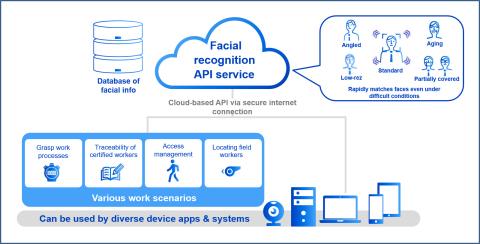 Facial recognition API usage scenario (Graphic: Business Wire)
