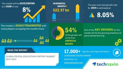 Technavio has announced its latest market research report titled global digital education content market 2019-2023. (Graphic: Business Wire)