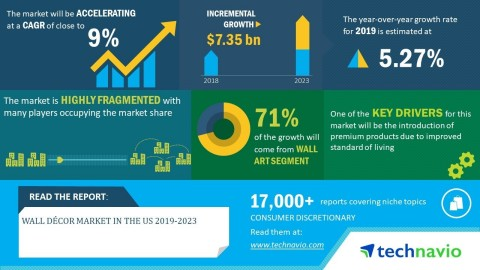 Technavio has announced its latest market research report titled wall décor market in the US 2019-2023. (Graphic: Business Wire)