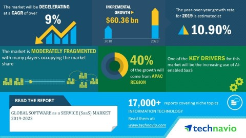 Technavio has announced its latest market research report titled global software as a service market 2019-2023. (Graphic: Business Wire)