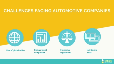 Automotive industry challenges. (Graphic: Business Wire)