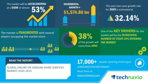 Technavio has announced its latest market research report titled global online on-demand home services market 2020-2024. (Graphic: Business Wire)
