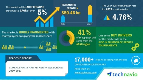 Technavio has announced its latest market research report titled global sports and fitness wear market 2019-2023 (Graphic: Business Wire)