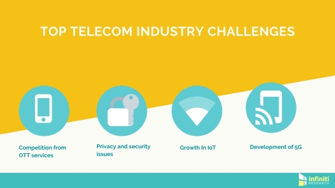 Critical challenges facing telecom companies. (Graphic: Business Wire)