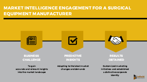 A Surgical Equipment Manufacturer Exceeded Sales Expectation and Boosted Profits by Leveraging Infiniti's Market Intelligence Solution
