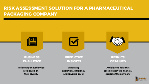 A Pharmaceutical Packaging Company Addressed Potential Risks in the Market Using Risk Assessment Solution