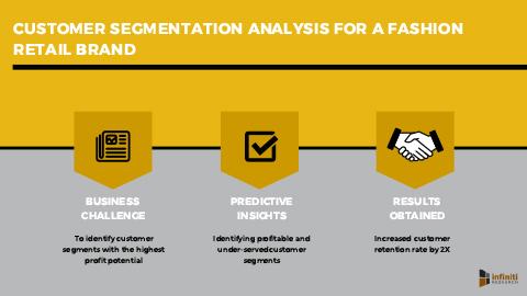 Customer Segmentation Analysis Improves Marketing Results for a Fashion Retail Brand