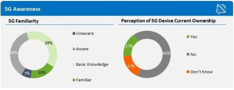 5G Consumer Awareness (Graphic: Business Wire)
