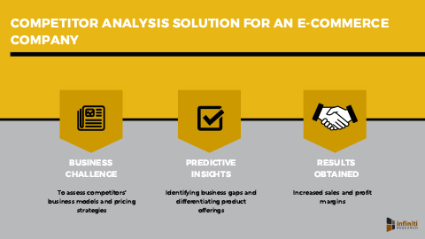 Competitor Analysis Solution for an E-commerce Company