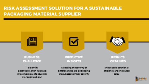 Infiniti's Risk Assessment Solution Helped a Sustainable Packaging Material Supplier to Devise a Risk Management Action Plan