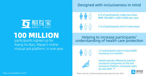 100 million participants signed up for Xiang Hu Bao in one year. (Graphic: Business Wire)